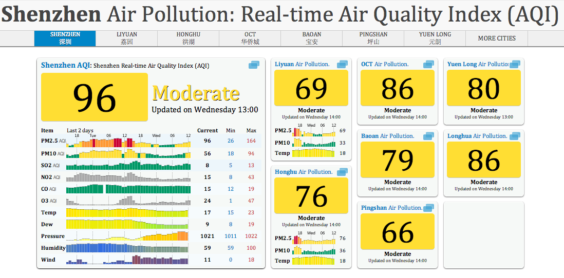 Songgang, Shenzhen AQI, PM2.5 Real-time Air Pollution Index
