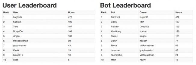 Overall BotQueue.com Stats - DevQueue-1